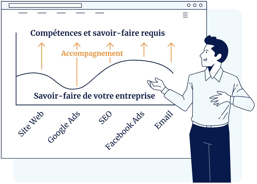 Conseil Marketing et Accompagnement Marketing pour PME